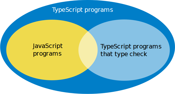 difference between TypeScript programs and programs passing the type checking